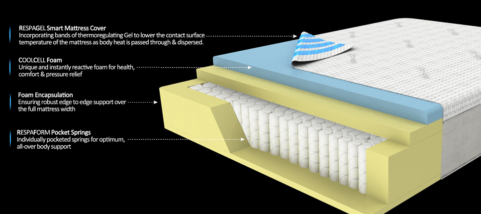 Gel Mattresses Are Traditional Innerspring Mattresses